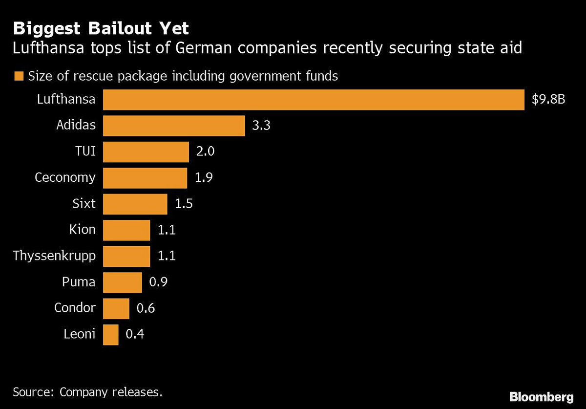 Good morning from #Germany, where Lufthansa leads the list of bailouts w/ the equivalent of almost $10bn. Adidas follows in 2nd place, ahead of tourism group Tui and electronics retailer Ceconomy and car rental company Six. pic.twitter.com/TNObS6Ru1T
