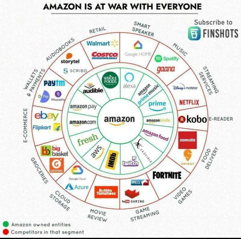 Amazon is at war with everyone.  #Amazon #ecommerce pic.twitter.com/qPn0fPwQi9