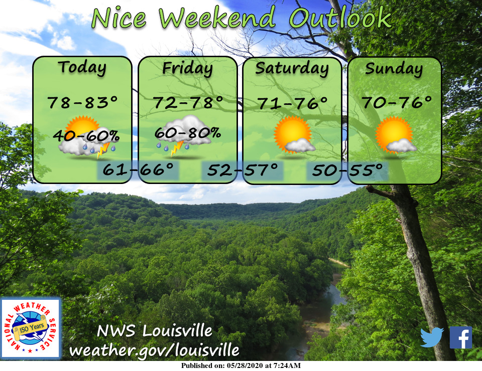 Some rain to close the work week, but a beautiful weekend in store. #lmkwx #kywx #inwx https://t.co/Z7QRGUDqho