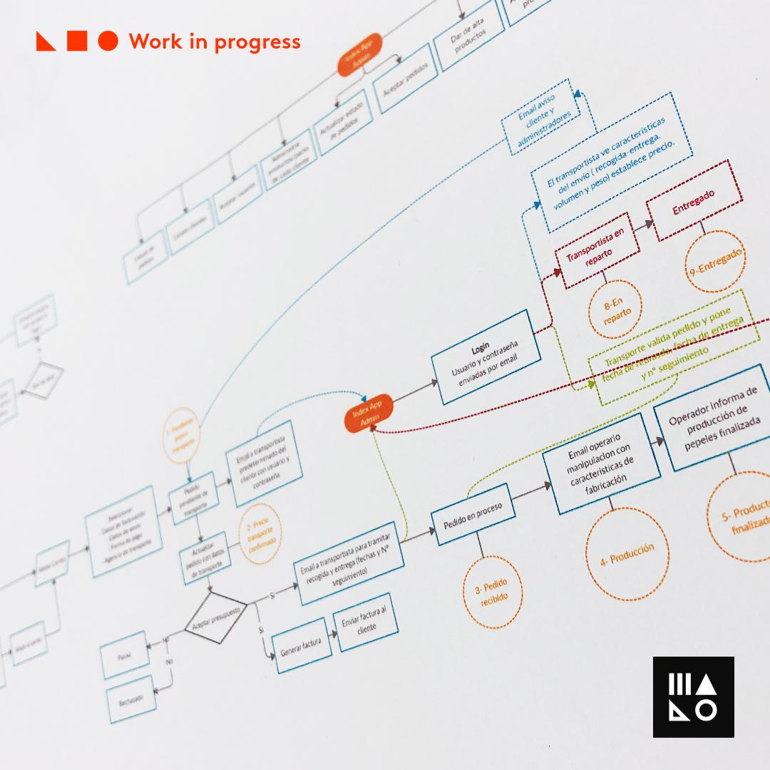 Fase inicial para crear una aplicación web #B2B para pedidos online que hemos empezado a desarrollar. Una buena planificación empieza por definir el flujo y la arquitectura de información. #Workinprogress #Diseñoweb #webdesign #Uidesign #UI #digital #ecommerce #Webpic.twitter.com/zONG6NQOgC