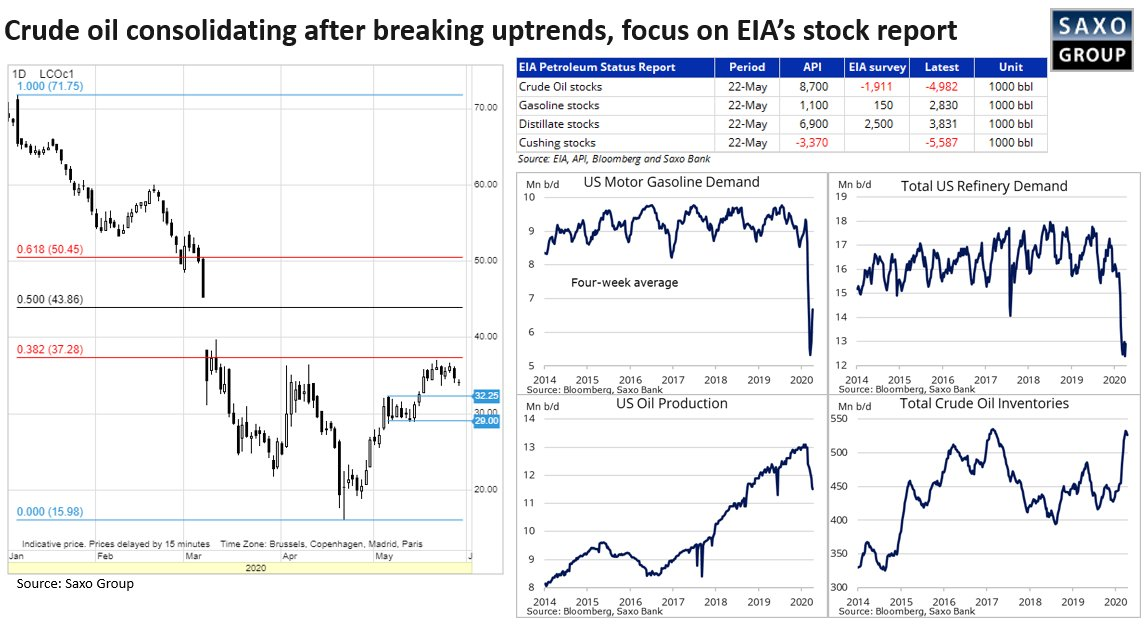 RT @Ole_S_Hansen: #Crude #oil correcting lower ahead of today's delayed #EIAReport - #OOTT https://t.co/zKArlAxHgZ