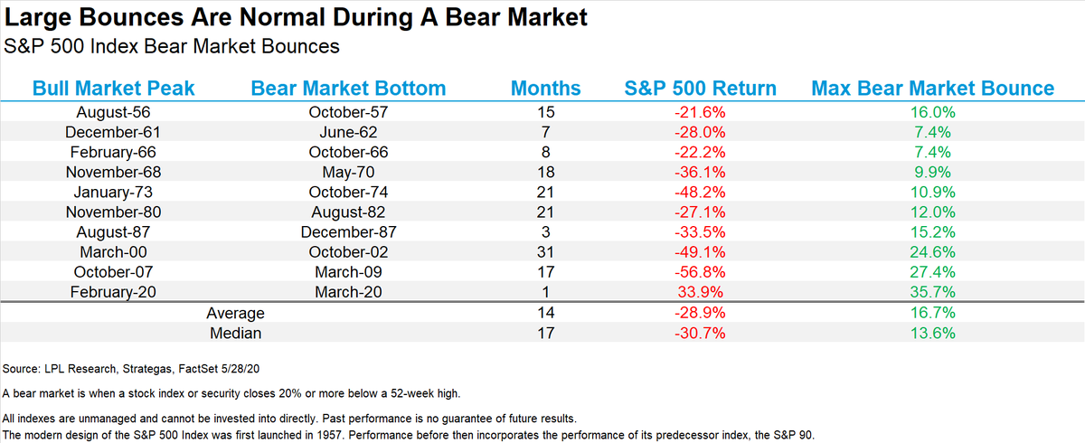 The Greatest Bear Market Bounce Ever