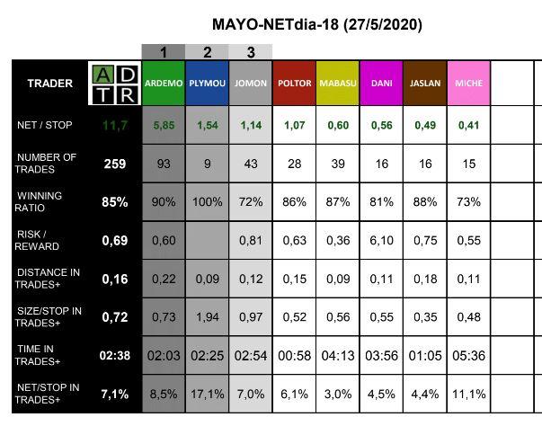 Resultados de ayer en @DTTW_Daytrade Barcelona Otro día tremendo! 259 trades 85% winning ratio 0.69 R/R Brutal... https://t.co/bqyyNQ26uZ