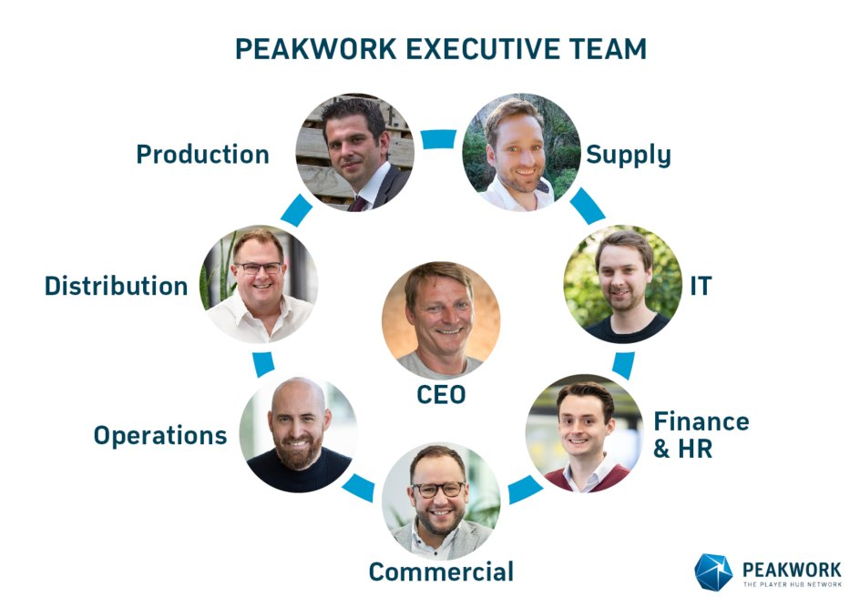 Peakwork's company founder, Ralf Usbeck, takes back the reins and returns to his former role of CEO at Peakwork AG - with immediate effect. https://t.co/Kc7kjwHFcW https://t.co/N4ZF11VTJH