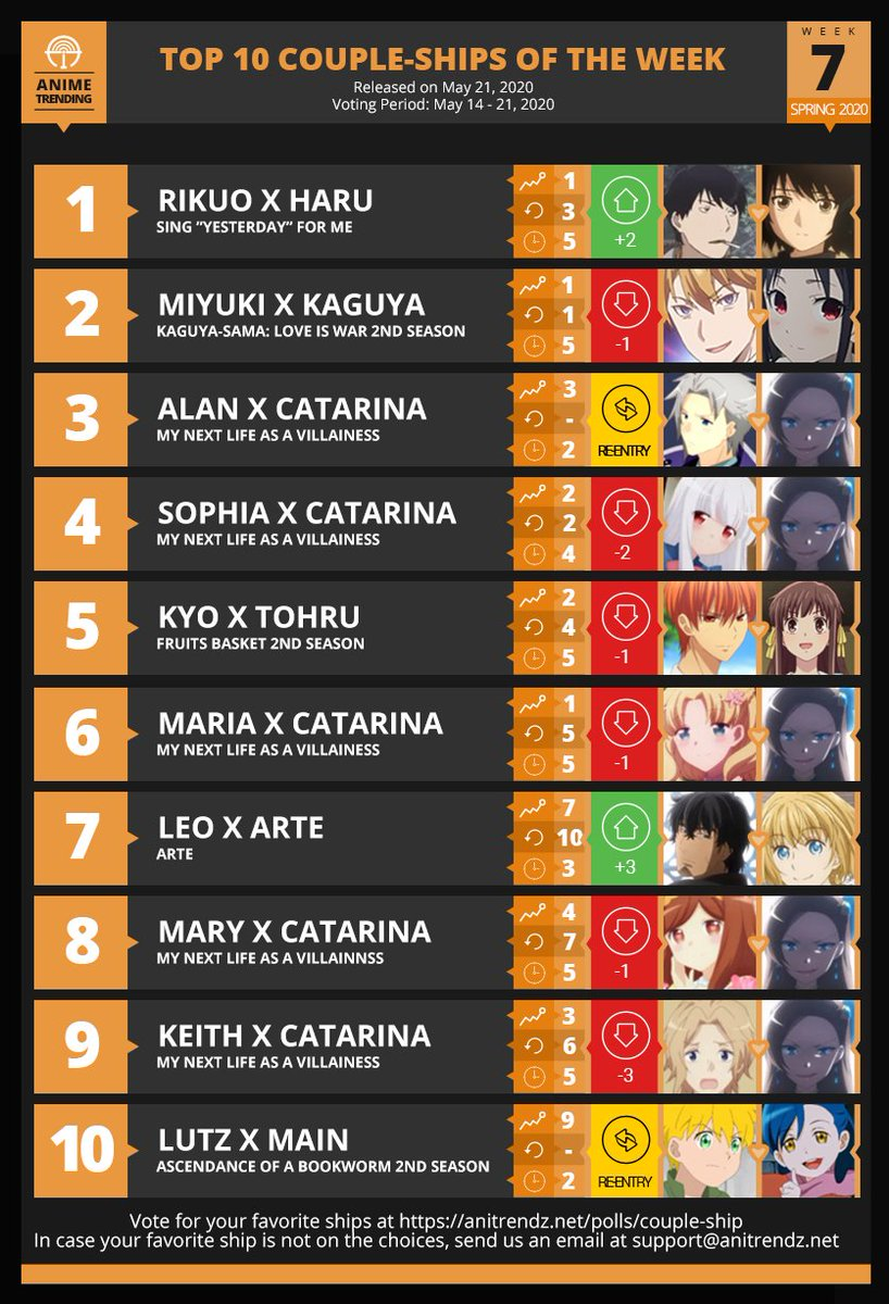 Here are your TOP 10 COUPLE-SHIPS for Week#7 of Spring 2020!   Vote:  http:// atani.me/voteship    <br>http://pic.twitter.com/y2itUZMbgd