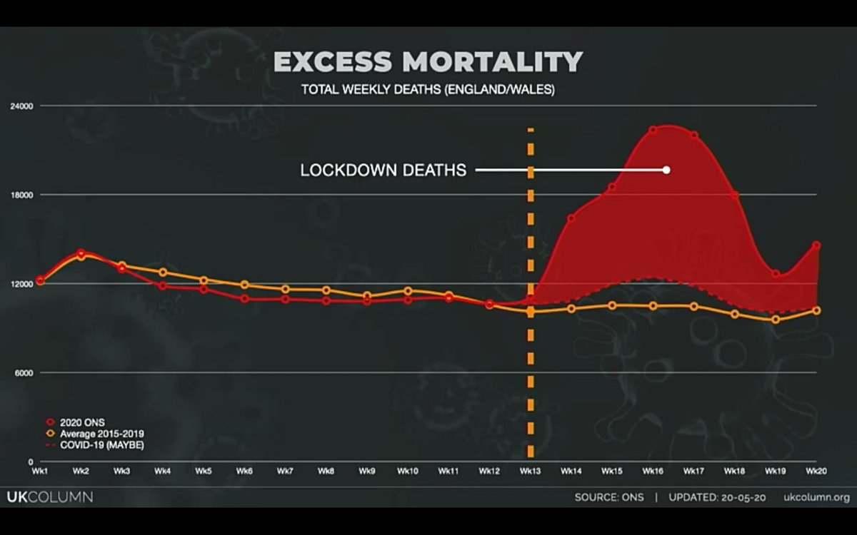 When you allow for error with the bullshit recording of deaths attributed to #COVID19   Just look at the excess mortality for England and Wales  And just when this kicked in  At the beginning of the #lockdown pic.twitter.com/zLsM0jTnyh