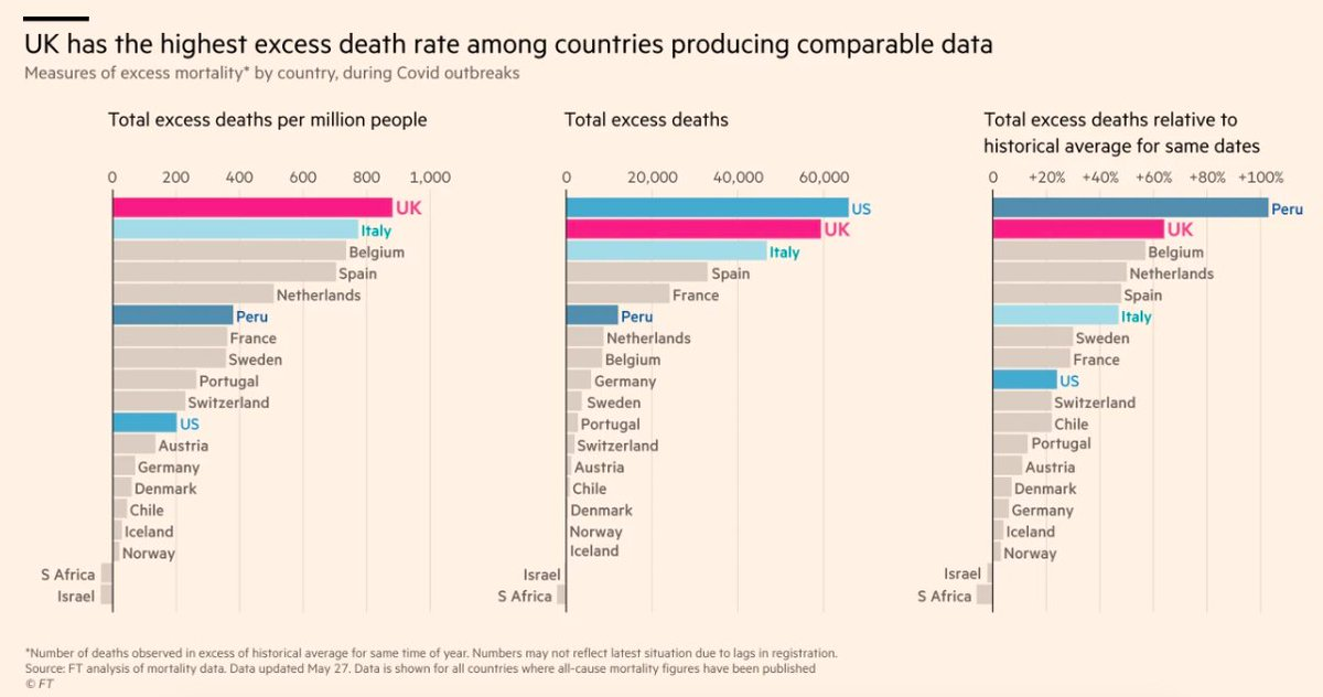 A bleak picture revealed by an extraordinary piece of public service journalism by the @FT. The UK has the highest rate of excess deaths in the Coronavirus pandemic in the world.