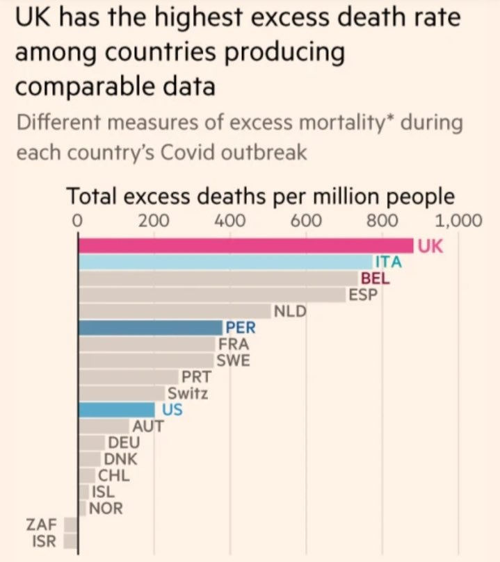 Governments should protect their people. Our Government has led us to having the highest death rate in the world.