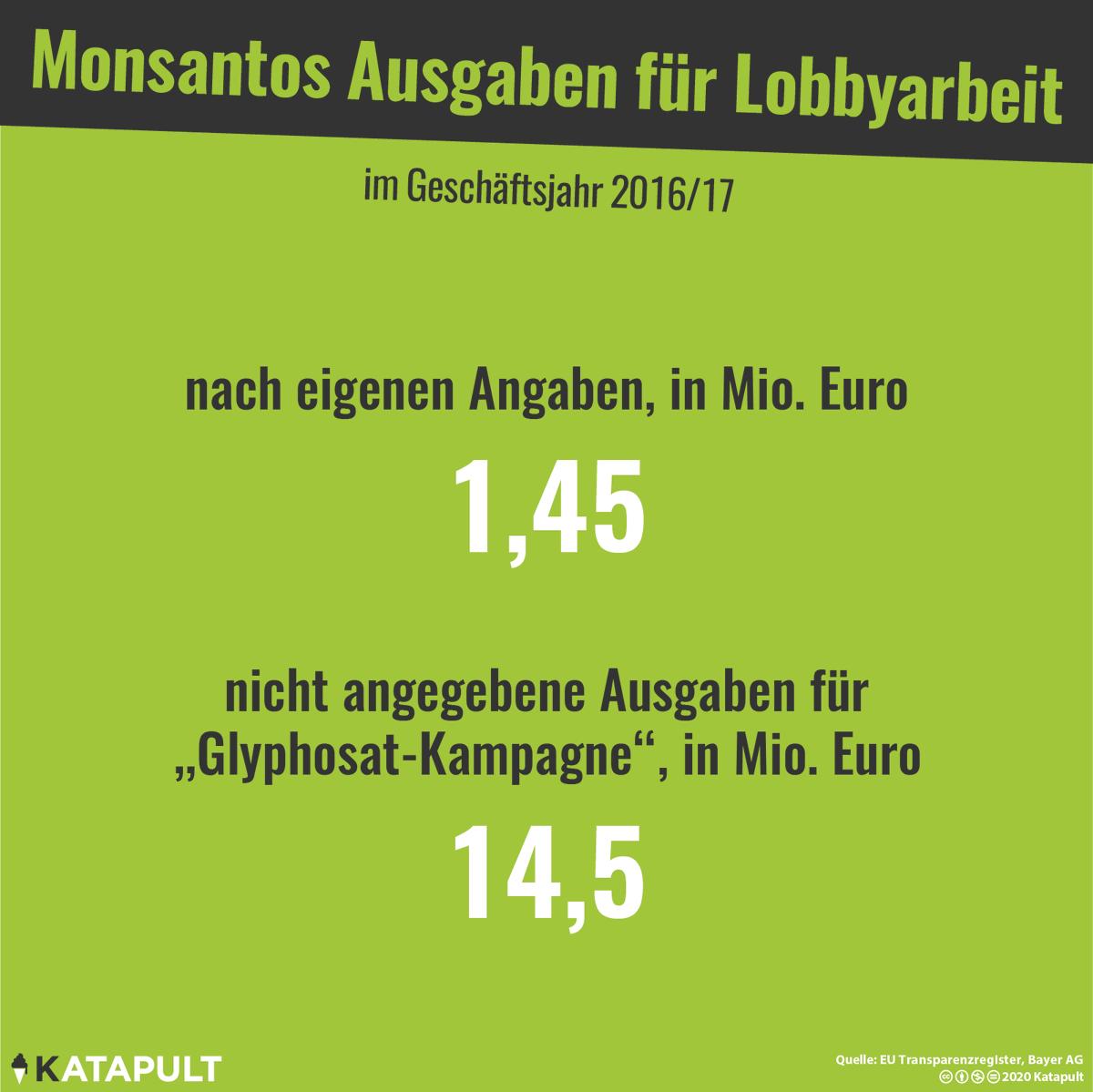 #Monsanto bildet keine Ausnahme. Der Lobbyismus von Global Playern ist außer Kontrolle geraten. Wenn wir unsere #Demokratie nicht zum Ramschladen des #Kapitalismus verkommen lassen wollen, müssen wir das Thema #Lobbyismus stärker in den Fokus der allgemeinen Aufmerksamkeit rücken