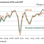 Image for the Tweet beginning: Economic sentiment in the euro