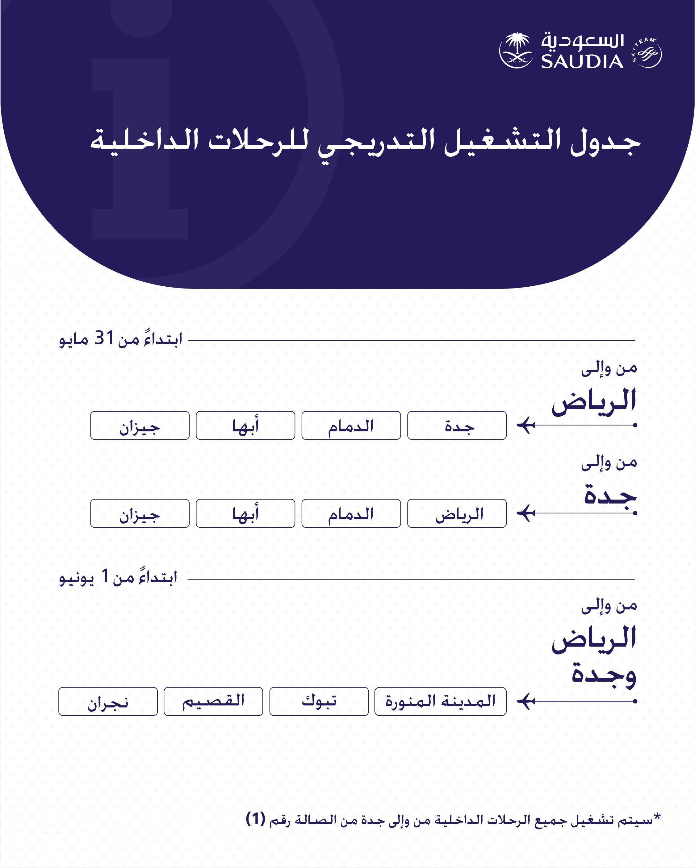 الأبوين تنس قاضي جدول اسعار تذاكر الخطوط السعودية الداخلية Comertinsaat Com