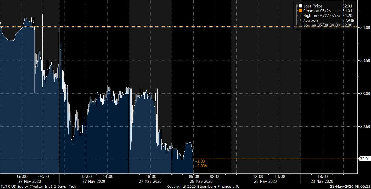 Here's a telling chart. Shares of Twitter down nearly 6% since it put up that fact check on Trump's tweet.  https://www. bloomberg.com/news/articles/ 2020-05-28/trump-furious-at-twitter-aims-executive-order-at-tech-giants?srnd=premium&sref=vuYGislZ  … <br>http://pic.twitter.com/Acb90GzJpy