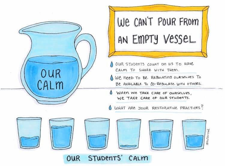 This is a fantastic visual.  I hope all my educator friends will use the summer to rest, recharge and rejuvenate!  #SocialEmotionalLearning #sel #calm #traumainformed #pbispic.twitter.com/wQosDIvDxp