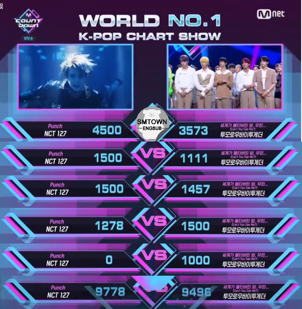 NCT 127 MCD Score:  45% Digital- 4,500 15% Album- 1,500 10% Global Votes- 1,500 20% Social Media- 1,278 10% Broadcast- 0 10% Live Votes- 1,000 110% Total- 9,778  @NCTsmtown_127 #Punch1stWin<br>http://pic.twitter.com/LCPuL4lnmp