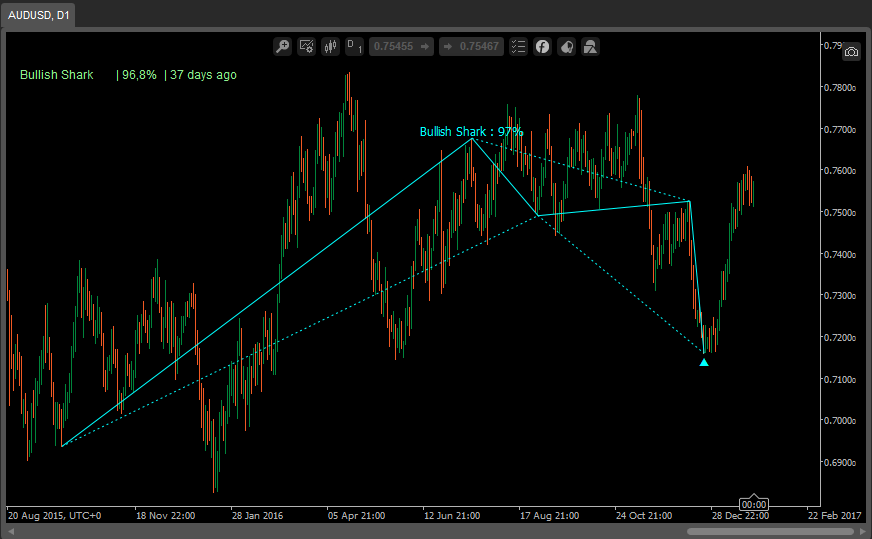 Detect Bat, Gartley, Crab, Butterfly, Cypher and Shark patterns with the Harmonics Indicator  https://www. scyware.com/product/harmon ics  …  #DAX $EURCAD<br>http://pic.twitter.com/yY5rHitVYH