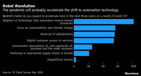 Businesses think the coronavirus impact could accelerate the robot revolution https://t.co/hZaMn5GbsG via @economics https://t.co/AJVUVQ3jJK