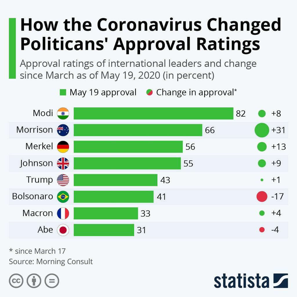 Hon'ble PM @narendramodi Ji tops the global list of world leaders with highest approval rating of 82 for effective response to #COVID19, in a poll published by @MorningConsult, a global data intelligence company. This ranking is a testimony of the public trust in his leadership.pic.twitter.com/brpaRXzdfa
