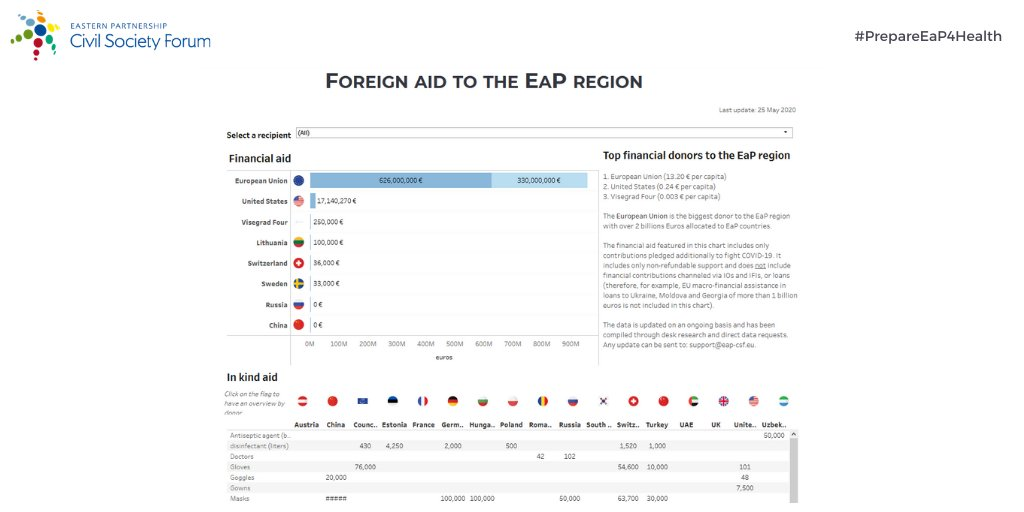 The EU 🇪🇺 has allocated €956 million as bilateral and regional response, by far the highest support to the countries of the Eastern Partnership, followed by the United States and Visegrad 4.  Check more data here https://t.co/tDzebDqYpr https://t.co/t8conFtyxo
