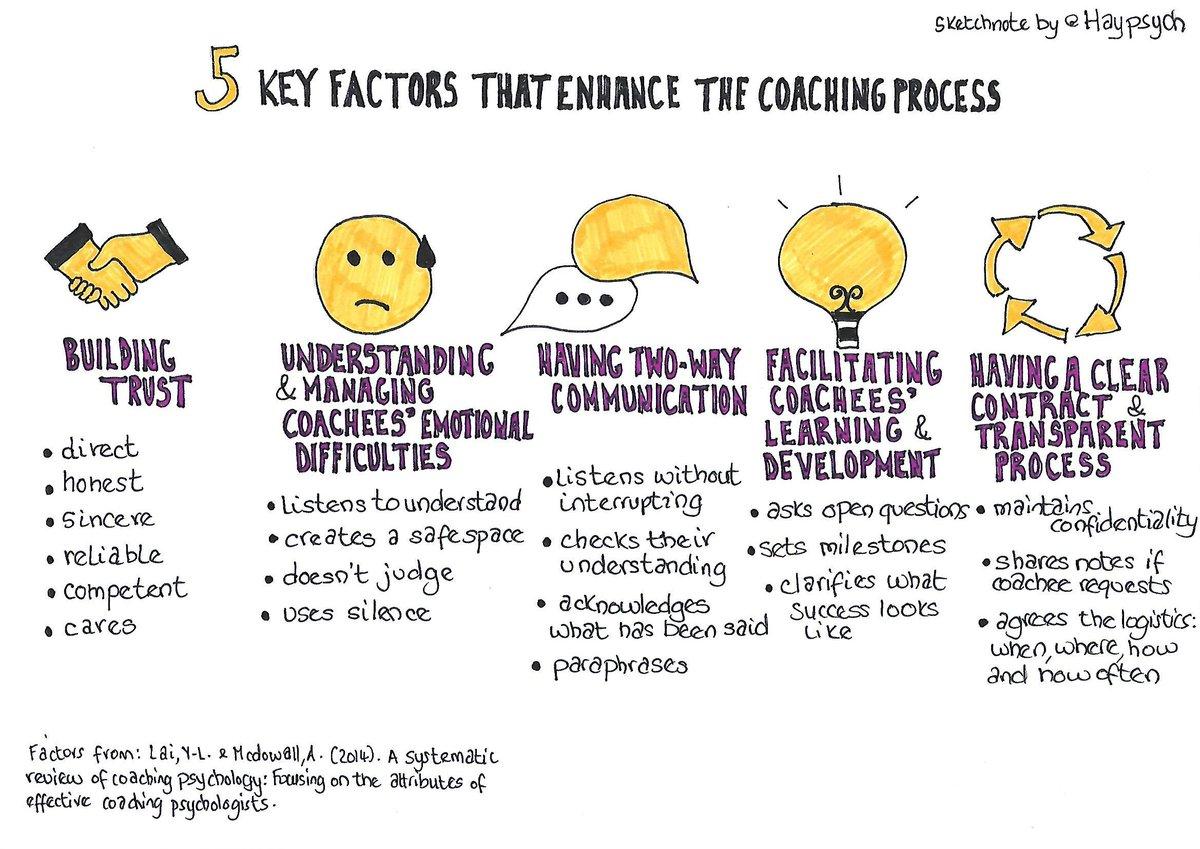 5 factors that enhance the #coaching process  #sketchnotespic.twitter.com/El6QVI7pEw