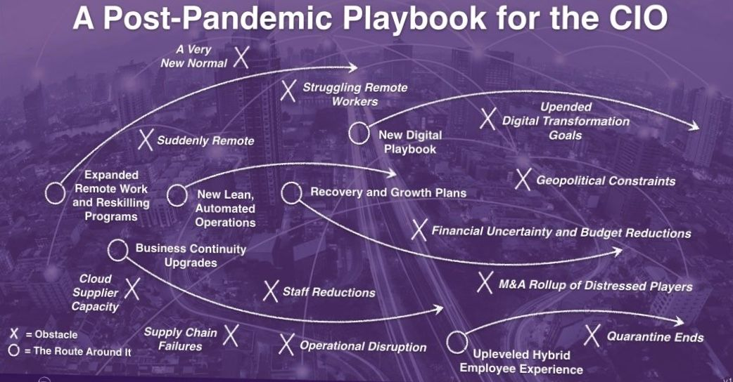 Post pandemic playbook for the CIO  #CIO #Strategy #Techpic.twitter.com/13yZQVhlRR