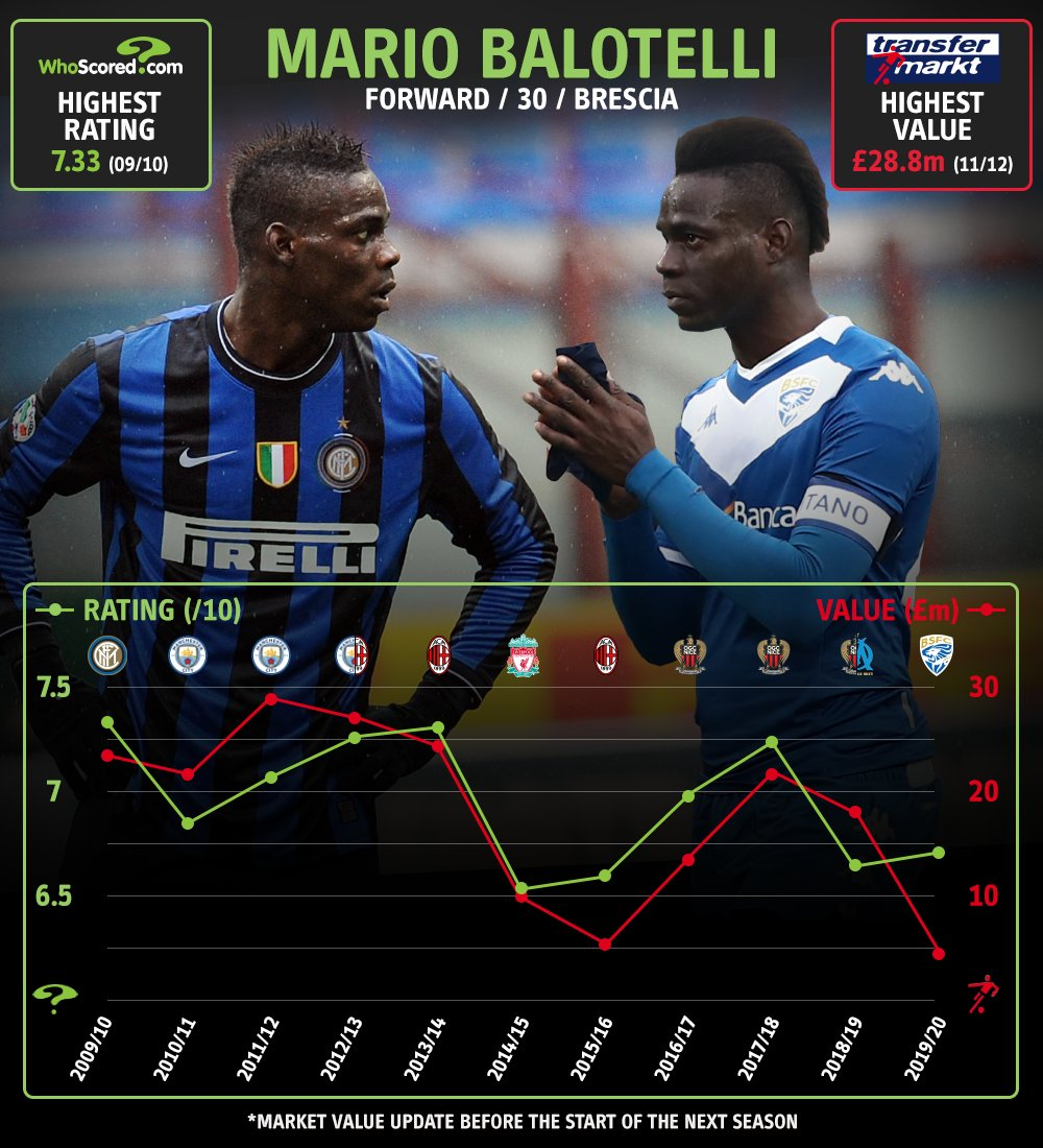 🔵 At 19, Mario Balotelli was making waves at Inter, with a @TMuk_news value of £13.5m 🎢 In a rollercoaster career the forward - still just 29 - is reportedly set to leave Brescia 🔗 Thread - Our 2009/10 Teenage XI in full and where they are now 👇 #ThrowbackThursday