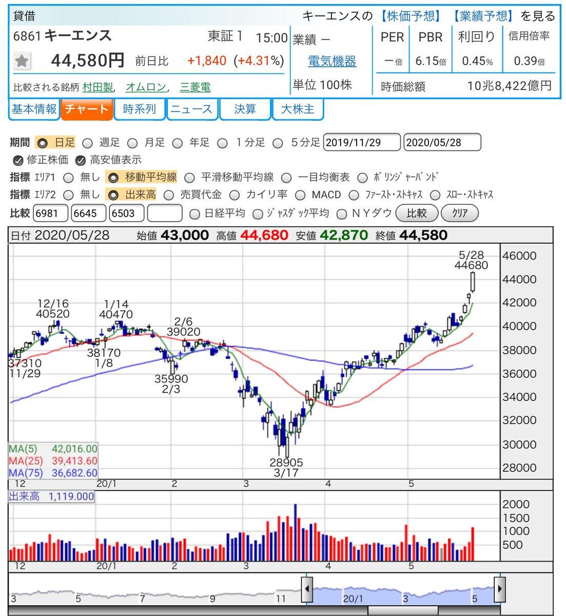 株価 東北 電力