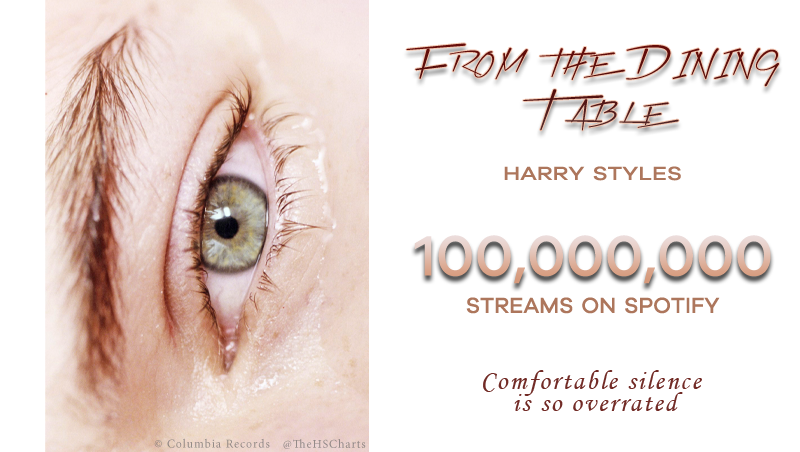 🎉 From the Dining Table by Harry Styles has now surpassed 100 MILLION streams on Spotify! This is his 10th song to achieve this! Harry Styles by Harry Styles now has 5 songs out of 10 with over 100 MILLION streams on Spotify.