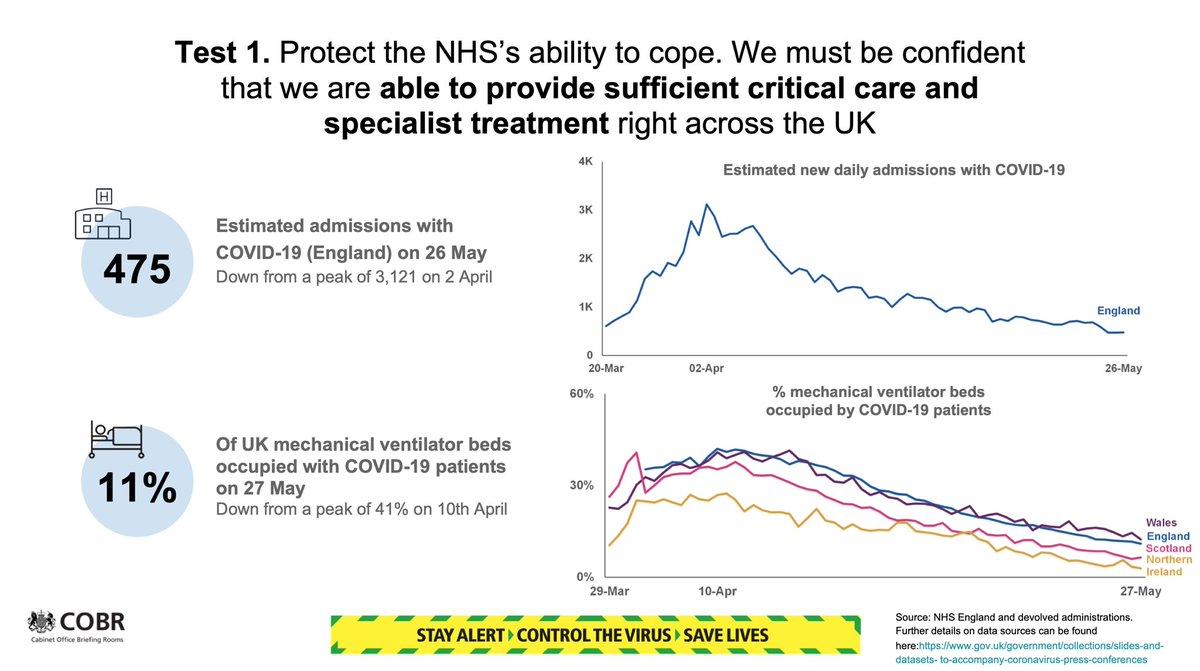 U.K. #Covid19UK Data Thursday 28/5/20  4 U.K. Covid Tests for relaxation 1/3 pic.twitter.com/2ajUQzcUhJ