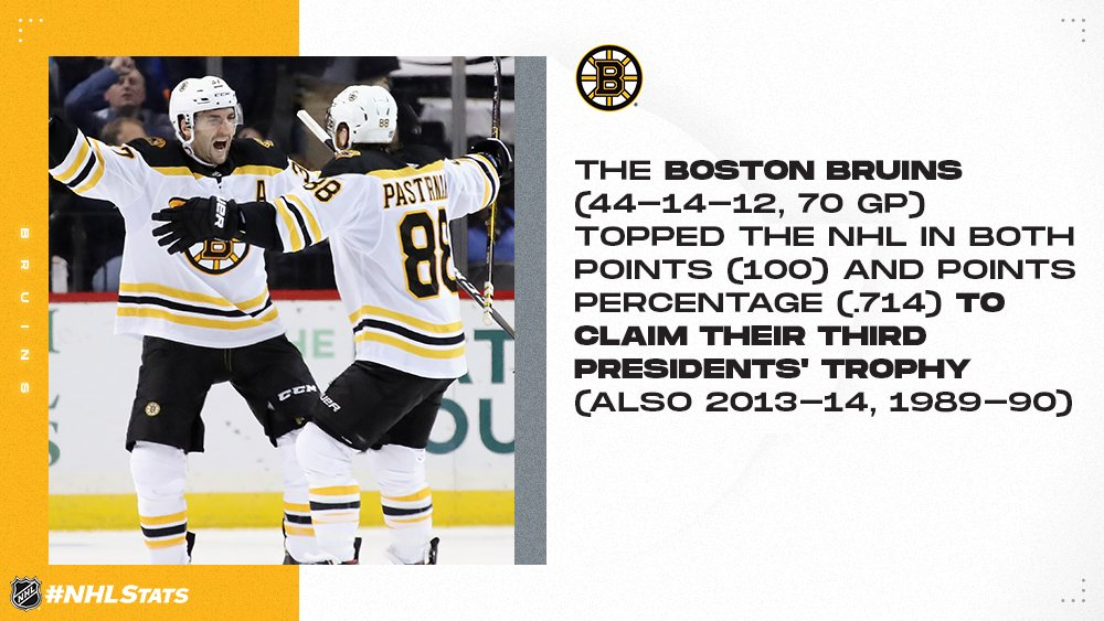 The @NHLBruins reached the 40-win milestone for the seventh straight season to finish first in the NHL standings for the 14th time in franchise history and third since the Presidents Trophy was introduced in 1985-86. #NHLStats #NHLAwards Details: media.nhl.com/public/news/14…