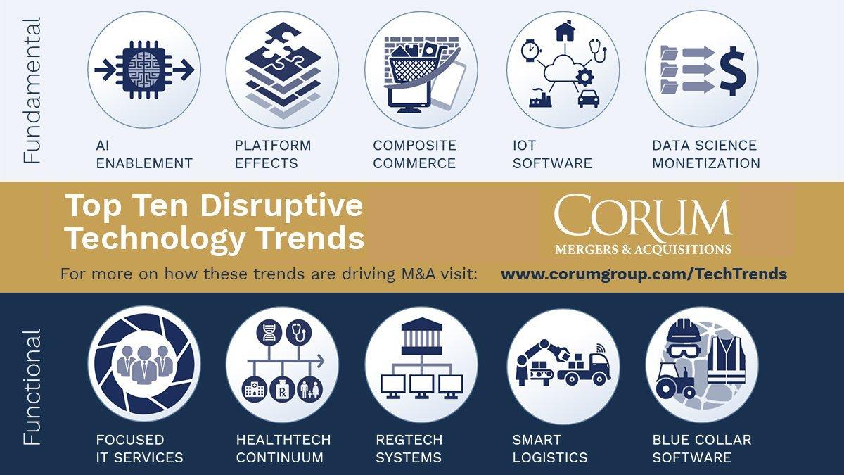 Top 10 #disruptive #technology trends: - #ArtificialIntelligence Enablement - Platform Effects - Composite Commerce - #IoT Software - #DataScience Monetization - Focused IT Services - #HealthTech Continuun - ...  #AI #HealthCare #DataScientist #DataScients   Via @CorumGrouppic.twitter.com/fUqGDm4HIo