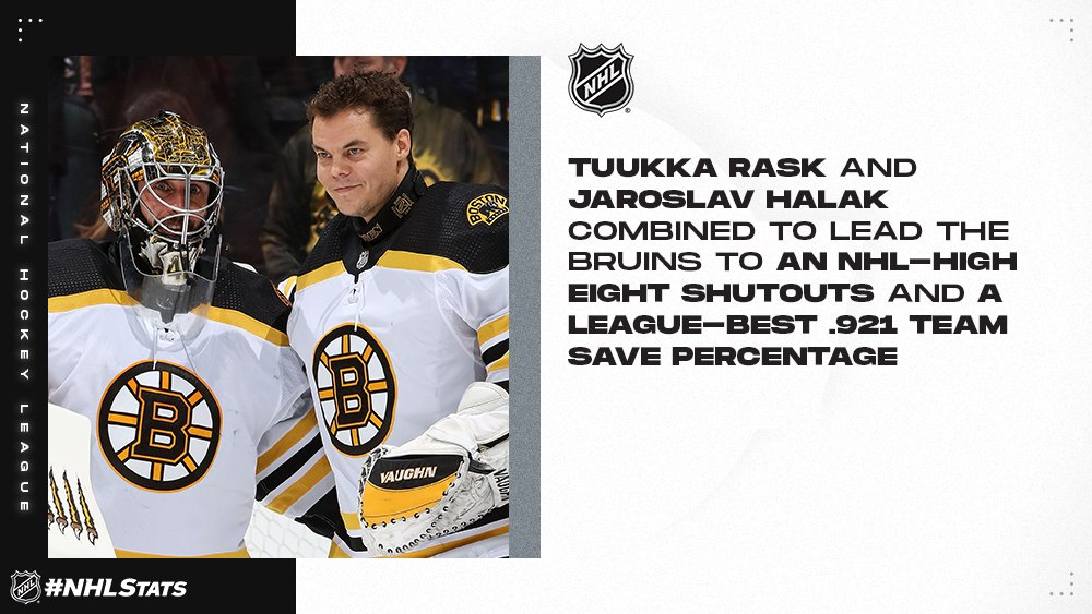 Tuukka Rask and Jaroslav Halak combined to help the @NHLBruins claim their third William M. Jennings Trophy (also 2008-09 and 1989-90). #NHLStats #NHLAwards Details: media.nhl.com/public/news/14…