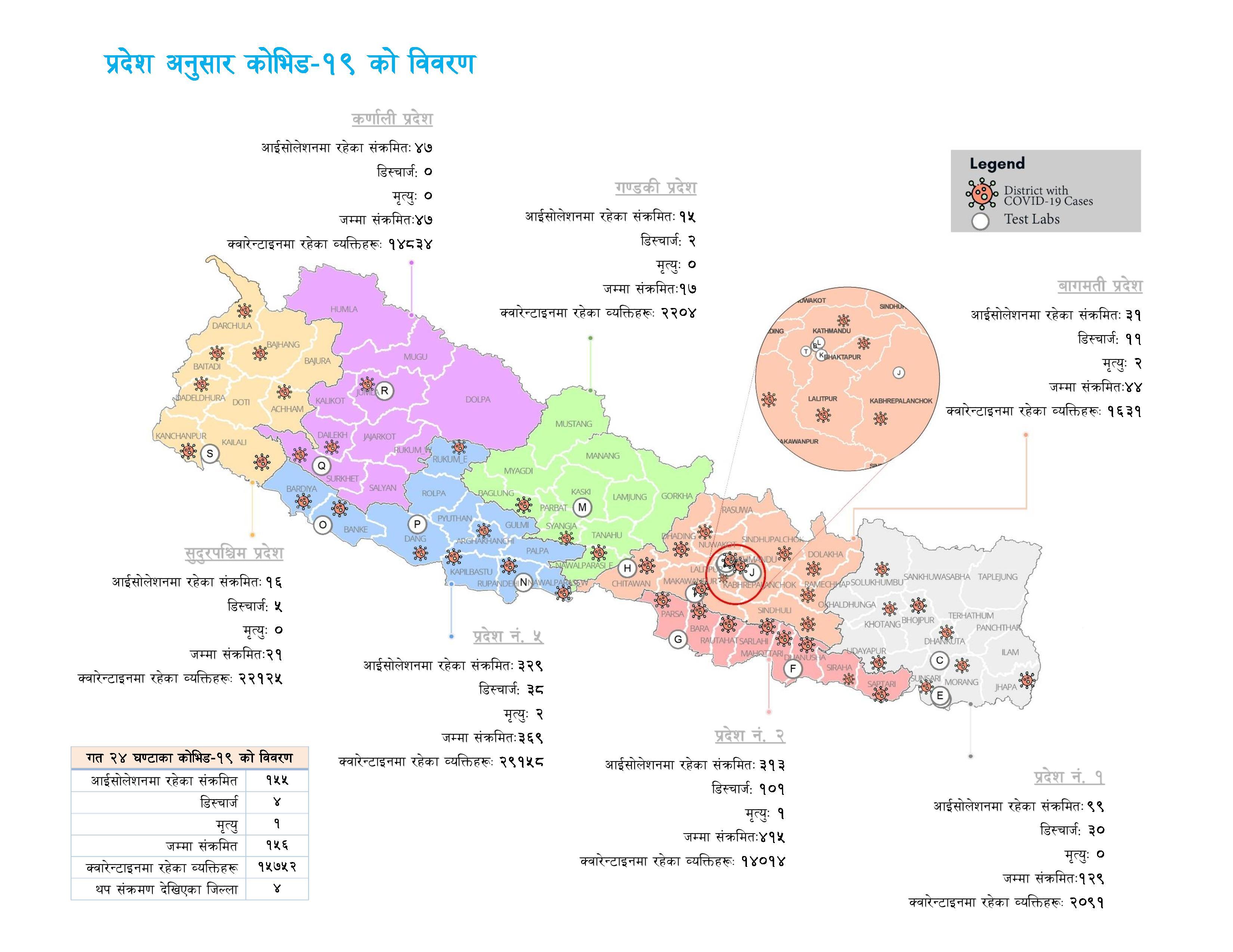 Nepal province-wise COVID-19 Status