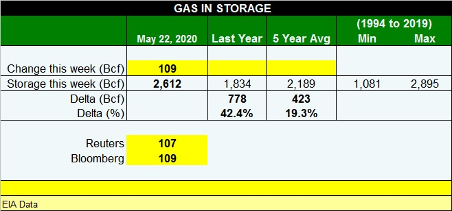 109 Bcf injection high but not a record for this week of the year. #natgas