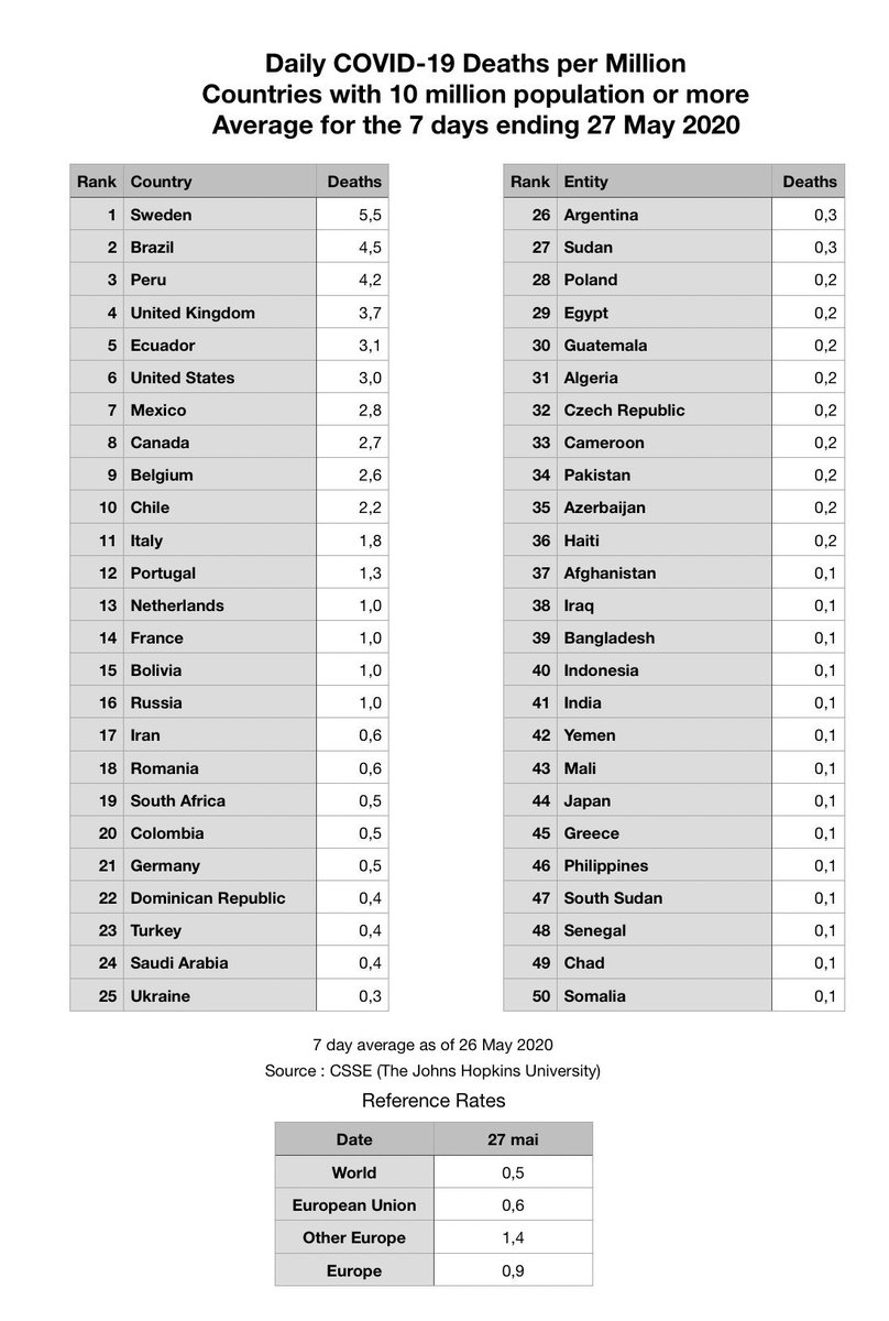 Sweden now has the most daily deaths on a per capita basis. Brazil quickly rising.  The UK has six times more deaths per capita than the EU  Sweden, Brazil, UK, and US continue to be in the top 10  (Table by @euromaestro). #COVID19 https://t.co/arX19GfOLz