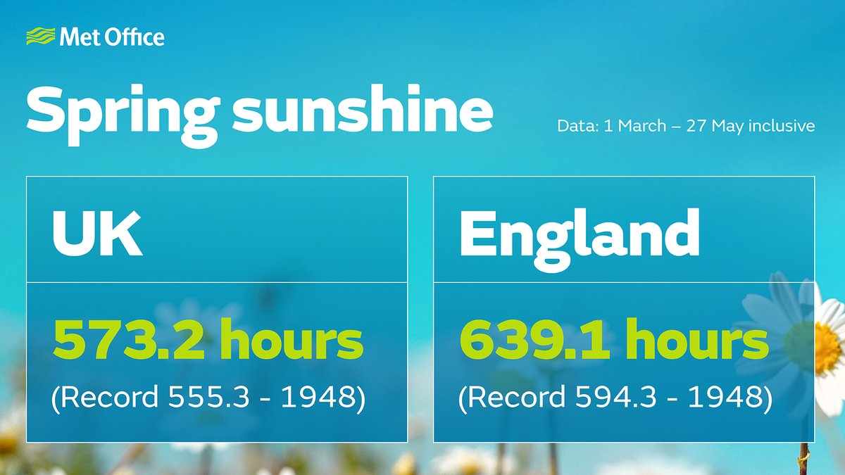 With 4 days of spring to go, England and the UK have provisionally had their sunniest #Spring on record, while England is on track to have one of its driest Mays since records began in 1862   The full official Met Office statistics will be released on Monday June 1st <br>http://pic.twitter.com/LaLD1sME7v