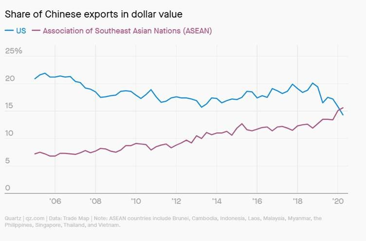 ASEAN now a bigger trading partner for China than the US.  The ten Southeast Asian countries accounted for 16% of Chinese exports in Q1 2020—first time on record the bloc accounted for a larger share of exports than the US. https://t.co/CV64Pf20w6