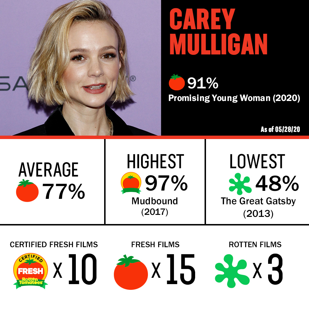 Happy birthday to Carey Mulligan! The Promising Young Woman star has 10 #CertifiedFresh films, which is your favorite?