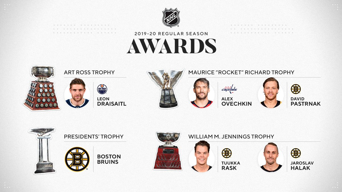 The 2019-20 NHL regular season concludes with the @NHLBruins capturing three of the Leagues major awards. #NHLStats #NHLAwards Details: bit.ly/3etBaDu