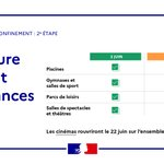 Image for the Tweet beginning: #Déconfinement Pour un certain nombre