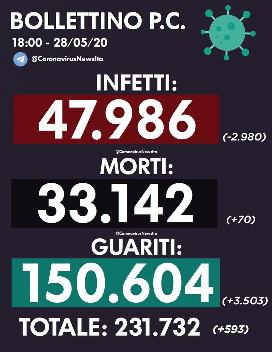 #virus #covid_19italia #covid19italy #coronavirus #coronavirusitalianews #COVID19italiapic.twitter.com/sS9O57K1Rl