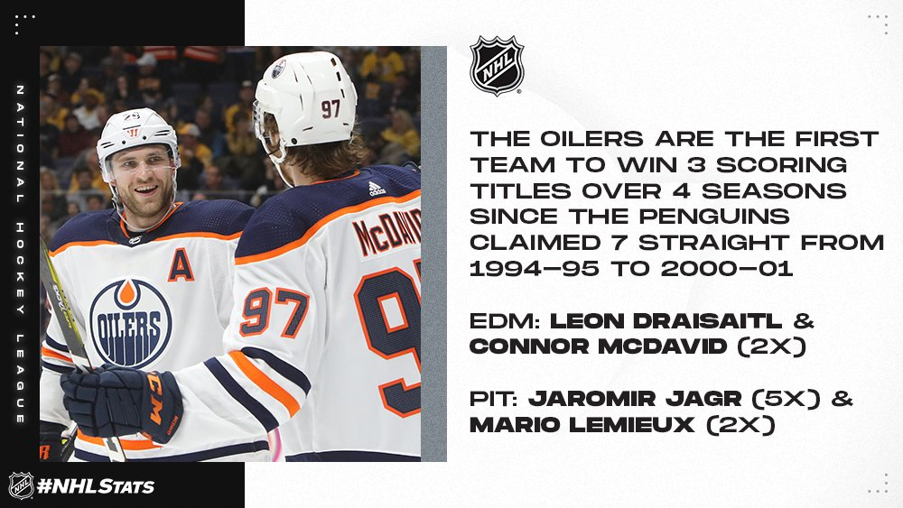Leon Draisaitl finished 13 points ahead of teammate and two-time scoring champion Connor McDavid to become the first German-born player in NHL history to win the Art Ross Trophy. #NHLStats #NHLAwards Details: media.nhl.com/public/news/14…