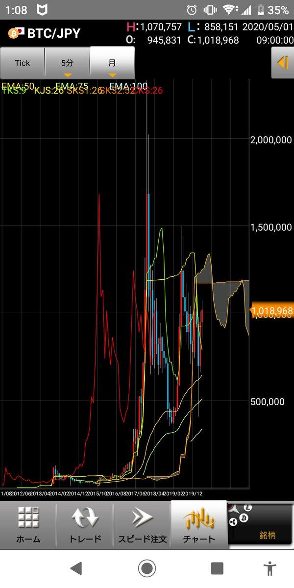 月足コロナショックで40万円台まで落としてから反動で100万円!上がるか、下がるか、わからんけど、FXはやめて現物重視で動く。ようにしよ。動きが気持ち悪すぎる。現物は、ロスカットないしなワイ、仮想通貨にあきたんかもしれん