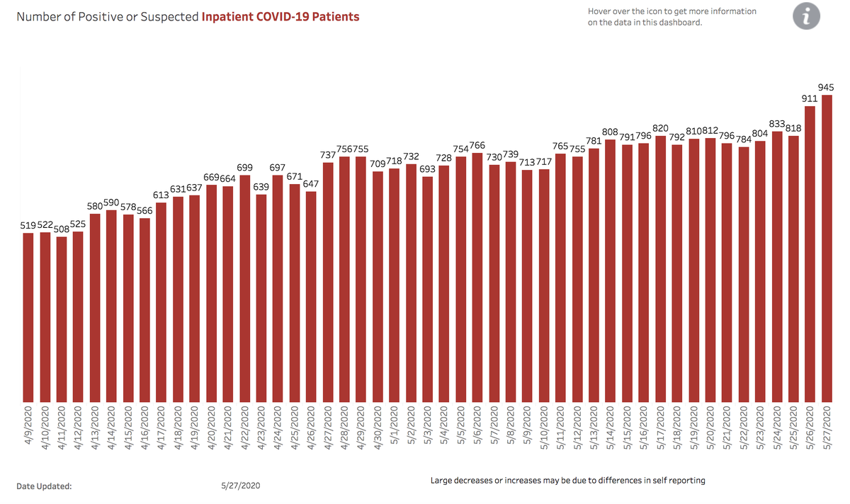 Most COVID-19 patient hospitalizations of any day yet now reported in Arizona. Plus 501 new cases & 26 new deaths.