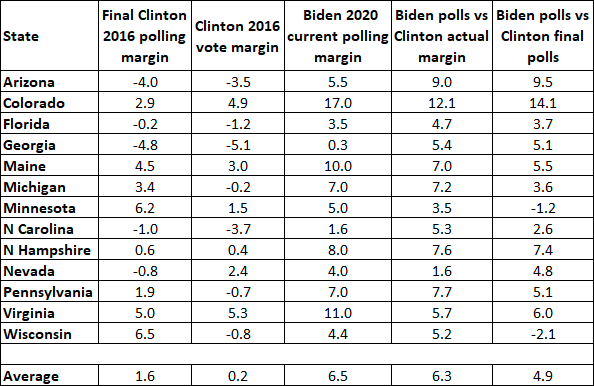 Crystal Ball: Biden's doing well in the swing states, argues @AlanIAbramowitz centerforpolitics.org/crystalball/ar…
