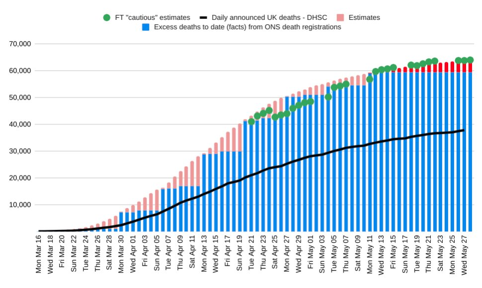 Update: following todays data from hospitals, a cautious estimate of the number of UK excess deaths linked to coronavirus up to 28 May is 64,000 Of these 59,537 have happened and the rest are estimates over the past 2 weeks 64,000 would be a rate of 960 per million ENDS