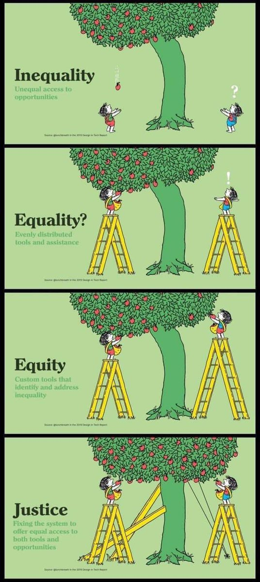 An amazing visual representation of inequality, equality, equity and Justice. #Inclusion #Equality #Equity #ThursdayThoughtspic.twitter.com/j9fyhd39m2