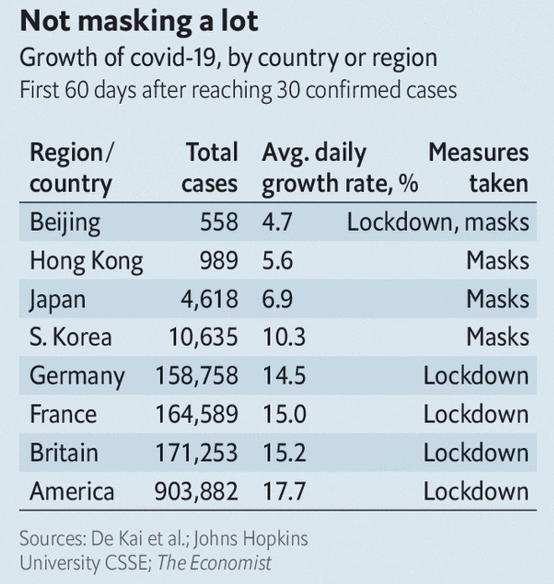 Jadi milih lockdown atau wajib masker? https://t.co/cNbP5SSam3