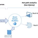 Image for the Tweet beginning: #AzureSQLDatabase on #Azure Stream #Analytics.