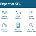 Image for the Tweet beginning: #SFO is open for those