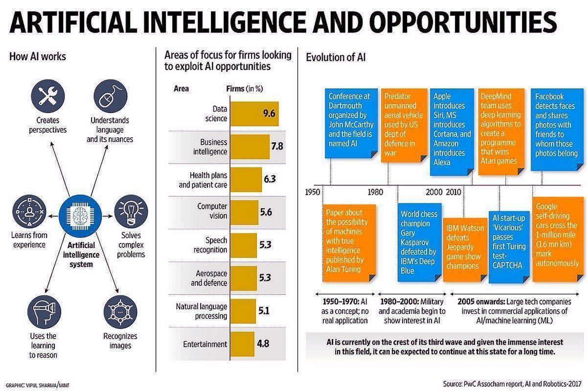 #ArtificialIntelligence is changing the world.    #Infographic @ipfconline1 @MikeQuindazzi @PwC  @DeepLearn007 #AI #ML #DL #BigData #DataScience #businessintelligence   Via @antgrasso  https://bit.ly/2REWifUpic.twitter.com/0NIzcZqD1I